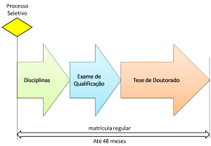 Doutorado_DE
