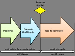 Doutorado_DP